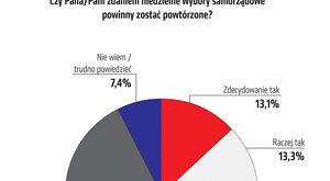 Powyborcze starcie wygrywa koalicja
